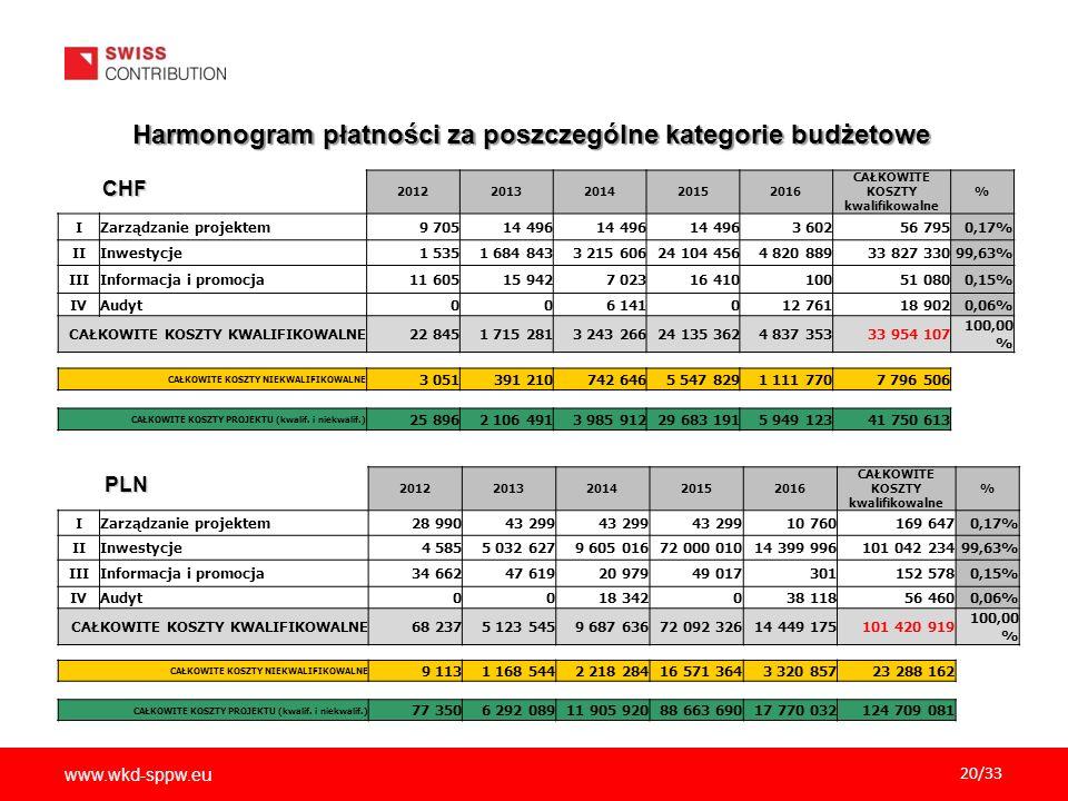 Harmonogram płatności za poszczególne kategorie budżetowe