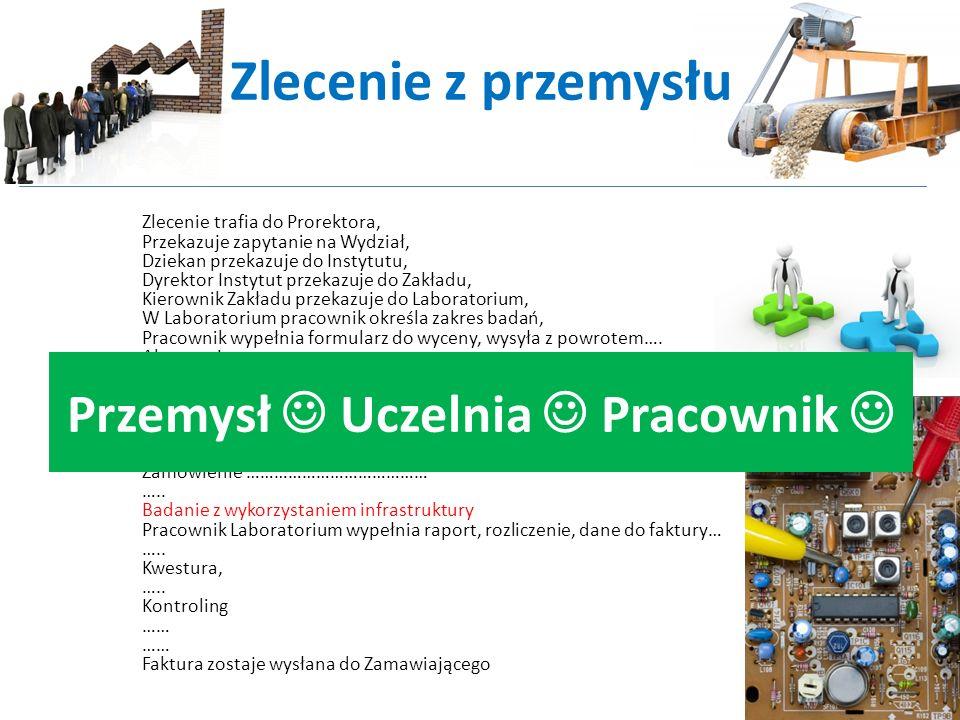 Przemysł  Uczelnia  Pracownik  Przemysł  Uczelnia  Pracownik 