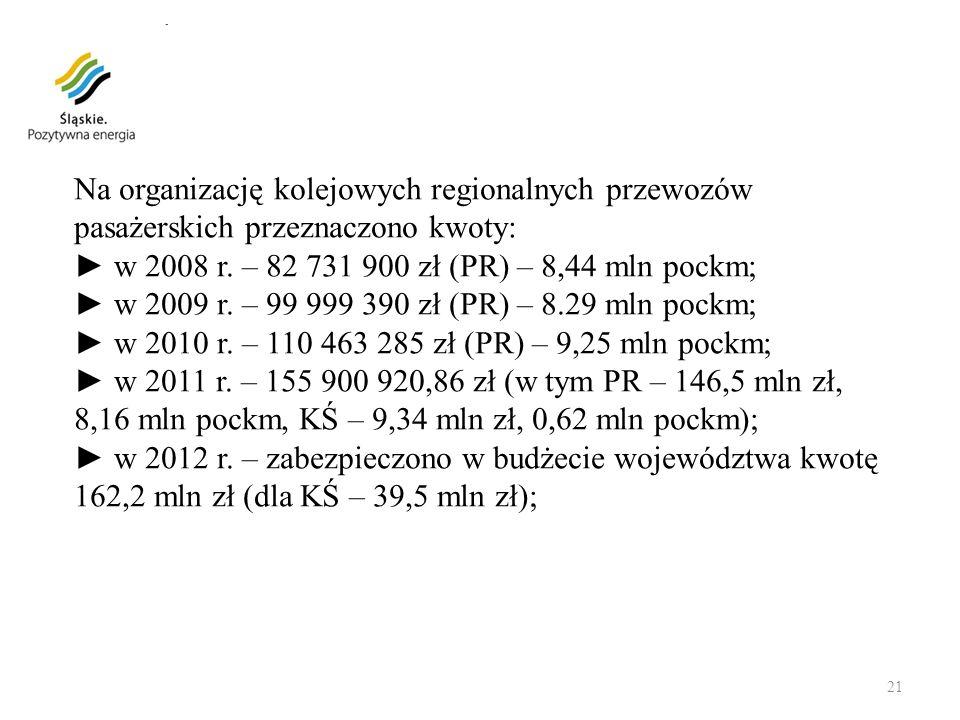 Na organizację kolejowych regionalnych przewozów pasażerskich przeznaczono kwoty: