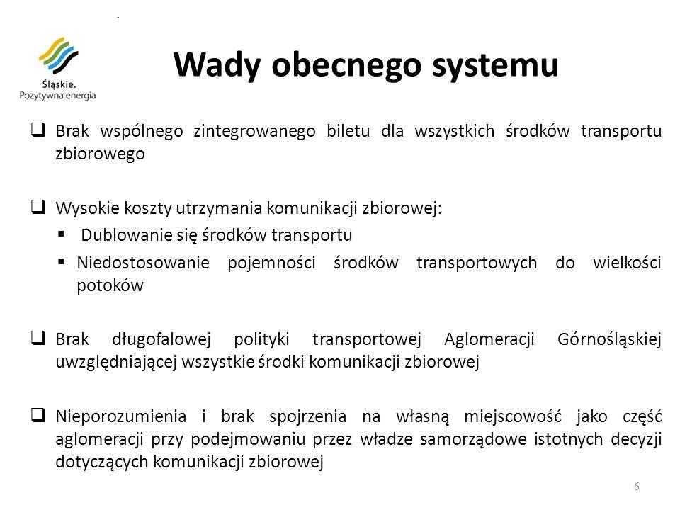 Wady obecnego systemu Brak wspólnego zintegrowanego biletu dla wszystkich środków transportu zbiorowego.