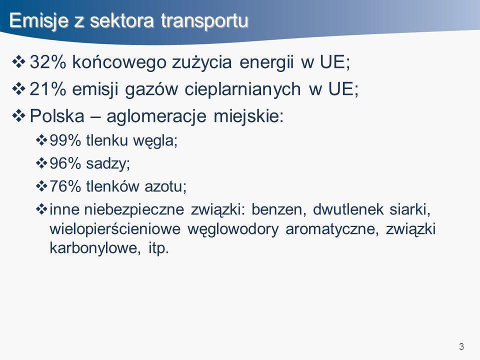 Emisje z sektora transportu