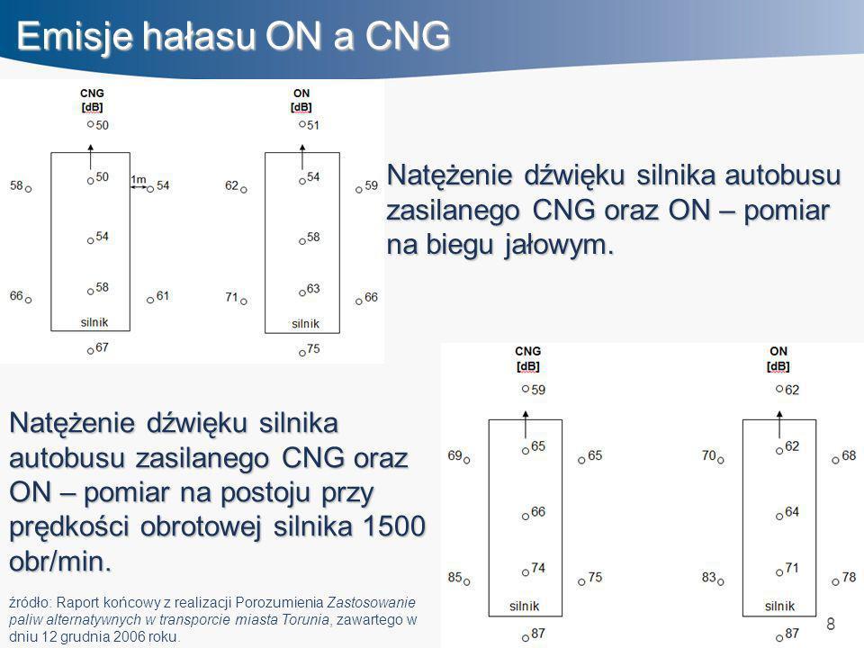 Emisje hałasu ON a CNG Natężenie dźwięku silnika autobusu zasilanego CNG oraz ON – pomiar na biegu jałowym.