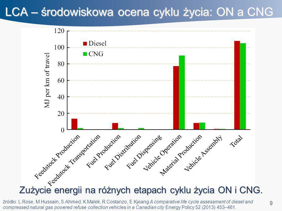 LCA – środowiskowa ocena cyklu życia: ON a CNG