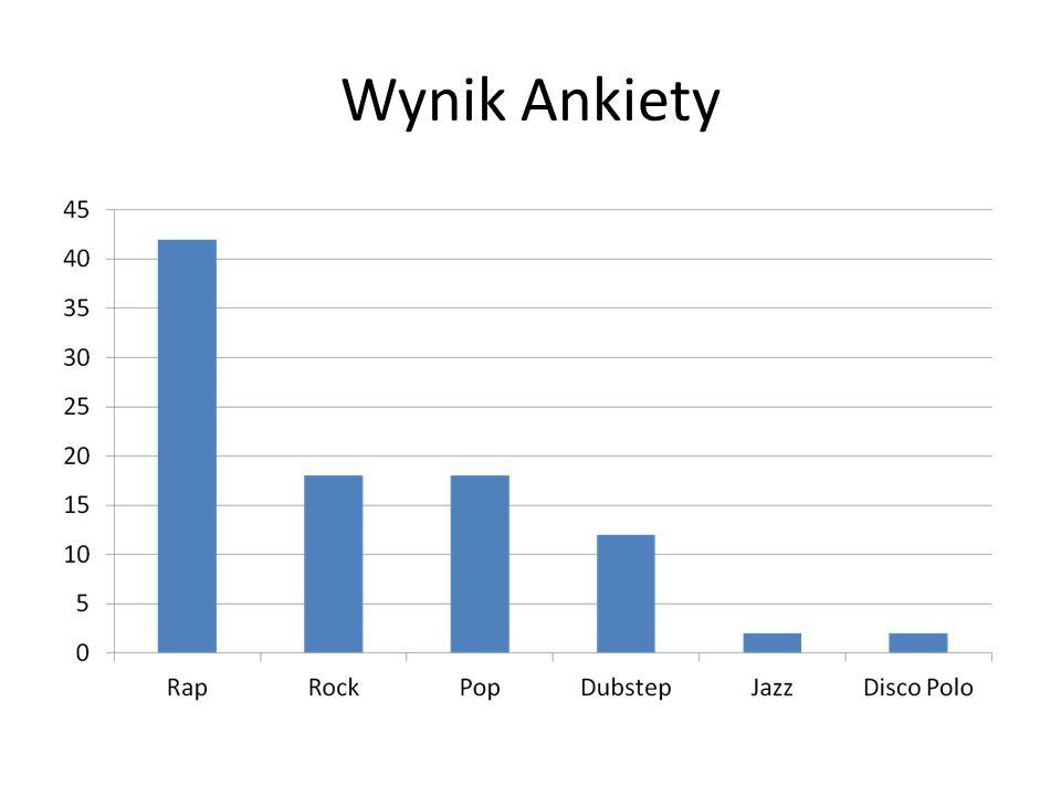 Wynik Ankiety 12