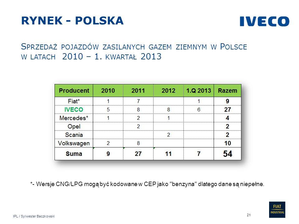 RYNEK - POLSKA Sprzedaż pojazdów zasilanych gazem ziemnym w Polsce w latach 2010 – 1. kwartał 2013.