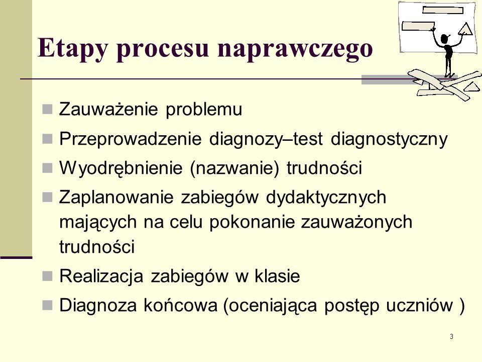 Etapy procesu naprawczego