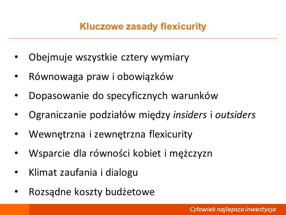 Kluczowe zasady flexicurity