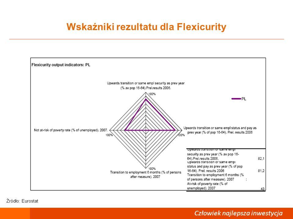 Wskaźniki rezultatu dla Flexicurity