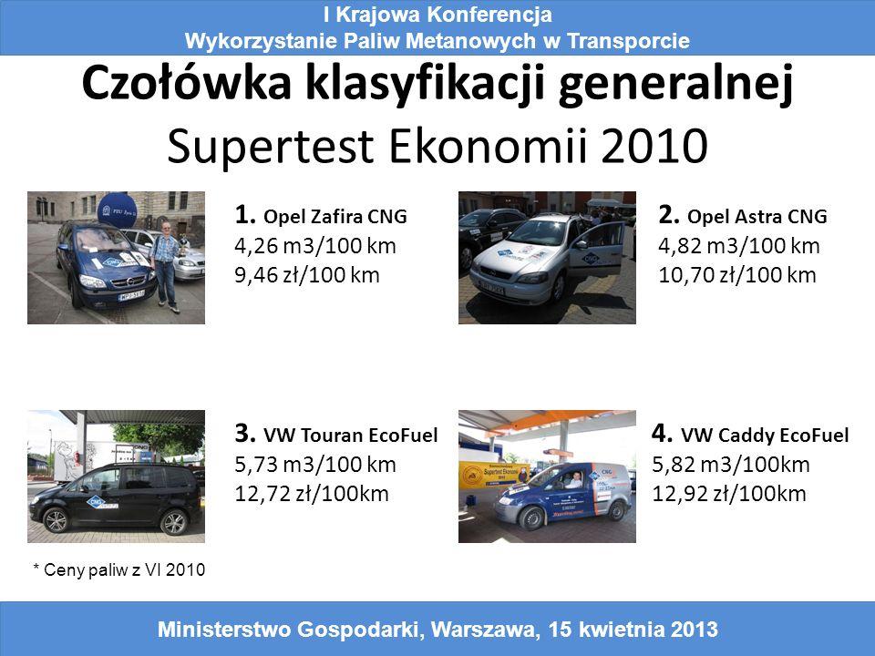 Czołówka klasyfikacji generalnej Supertest Ekonomii 2010