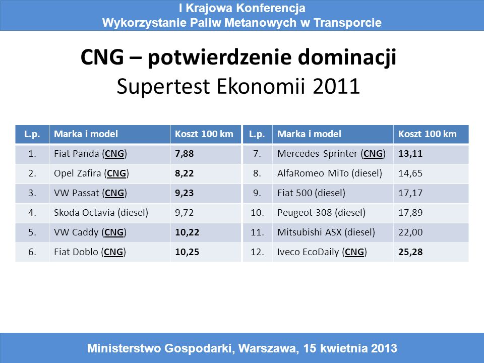 CNG – potwierdzenie dominacji Supertest Ekonomii 2011