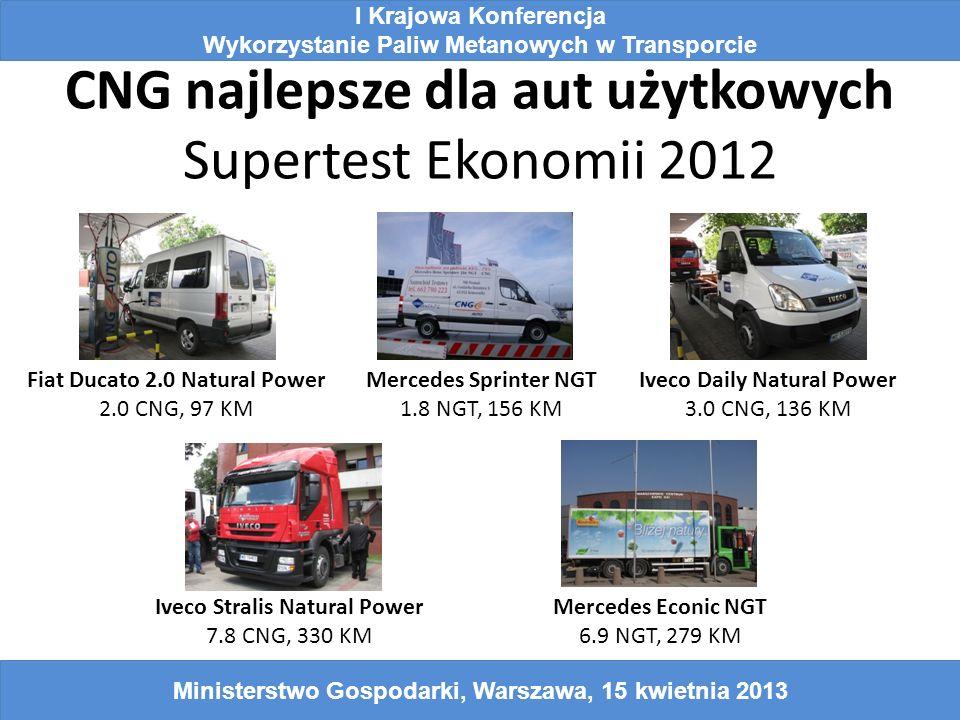 CNG najlepsze dla aut użytkowych Supertest Ekonomii 2012