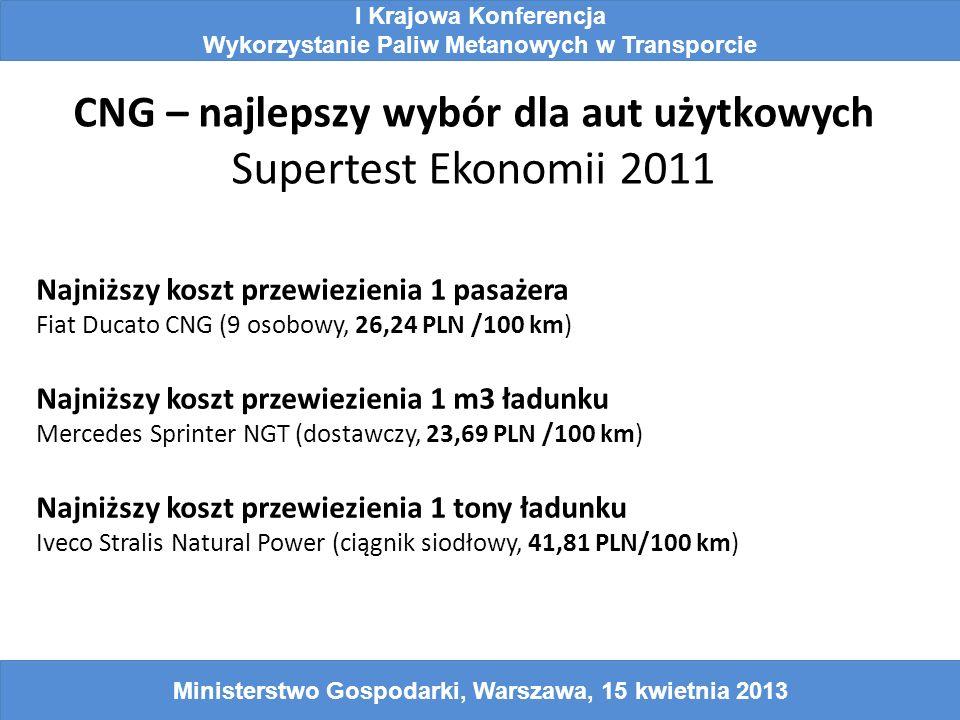 CNG – najlepszy wybór dla aut użytkowych Supertest Ekonomii 2011