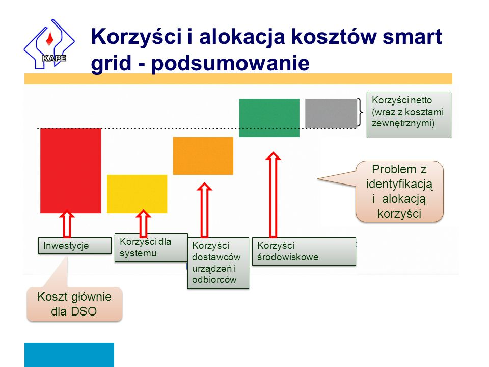 Korzyści i alokacja kosztów smart grid - podsumowanie