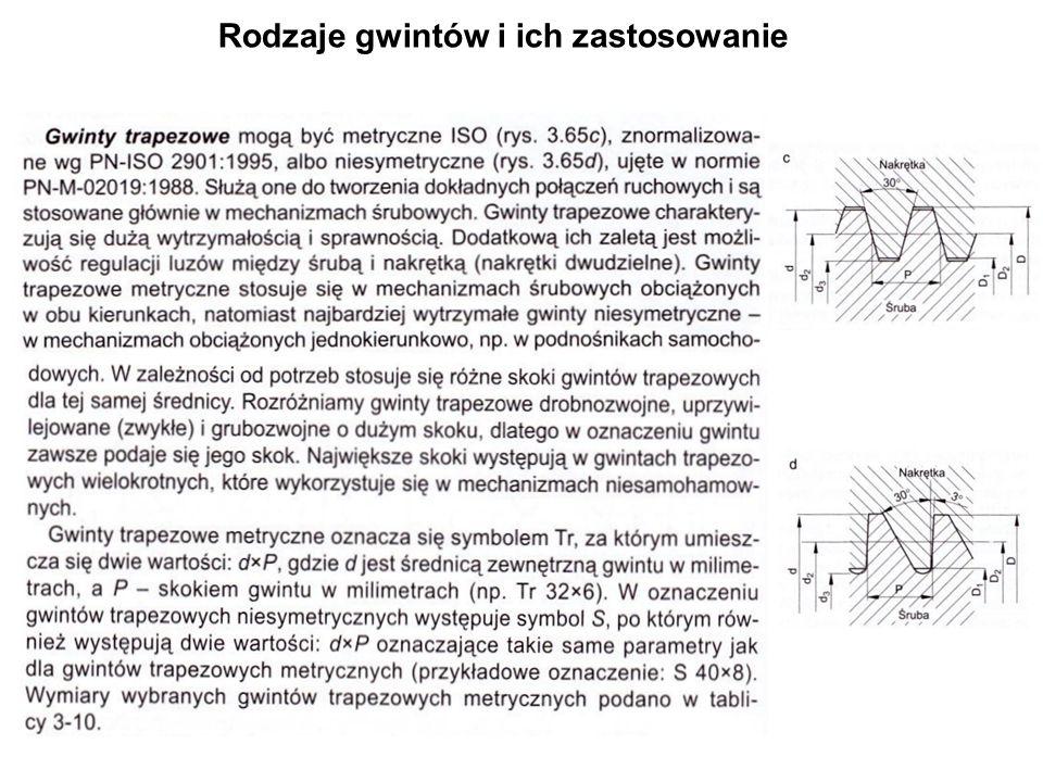 Rodzaje gwintów i ich zastosowanie