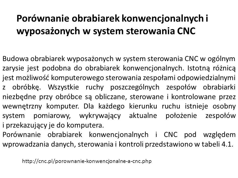 Porównanie obrabiarek konwencjonalnych i wyposażonych w system sterowania CNC