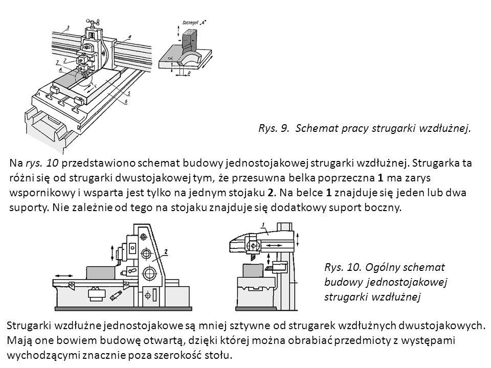 Rys. 9. Schemat pracy strugarki wzdłużnej.