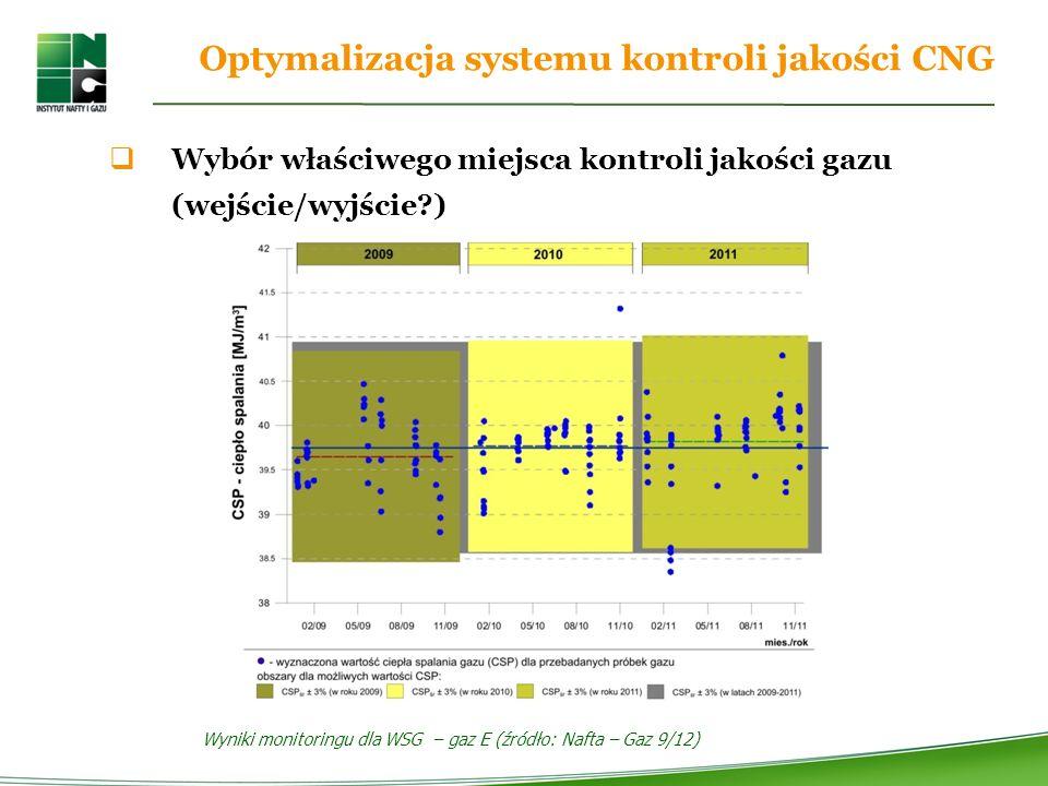 Wyniki monitoringu dla WSG – gaz E (źródło: Nafta – Gaz 9/12)
