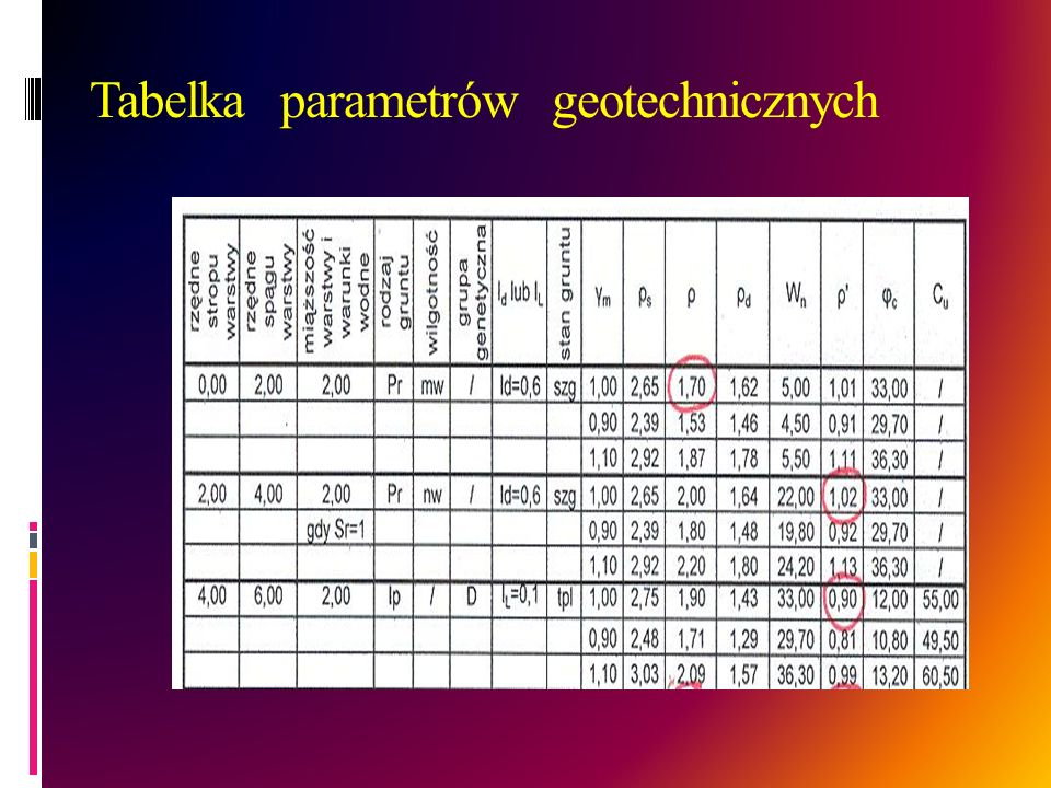Tabelka parametrów geotechnicznych
