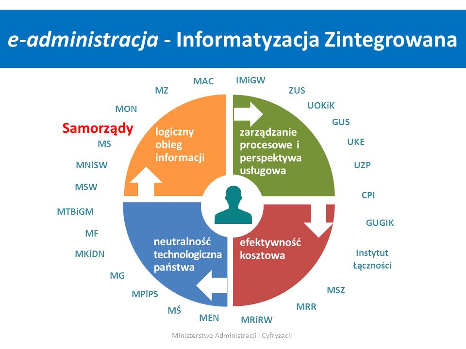e-administracja - Informatyzacja Zintegrowana
