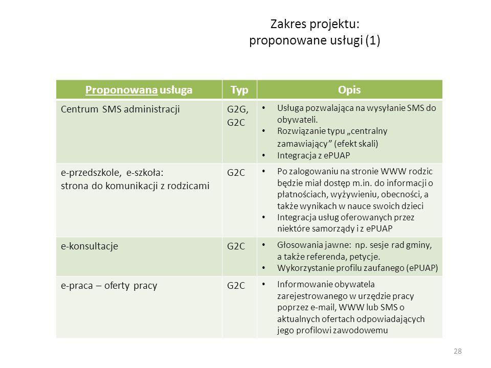 Zakres projektu: proponowane usługi (1)
