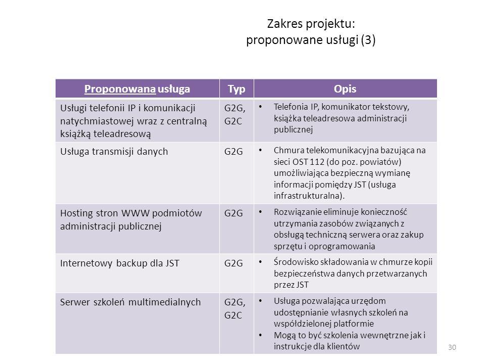 Zakres projektu: proponowane usługi (3)