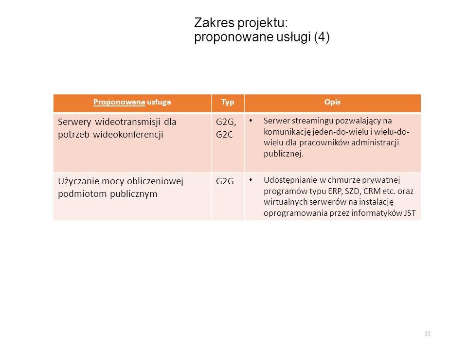 Zakres projektu: proponowane usługi (4)