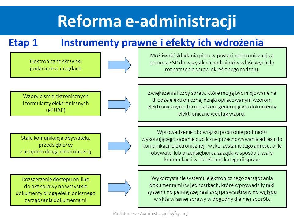 Reforma e-administracji