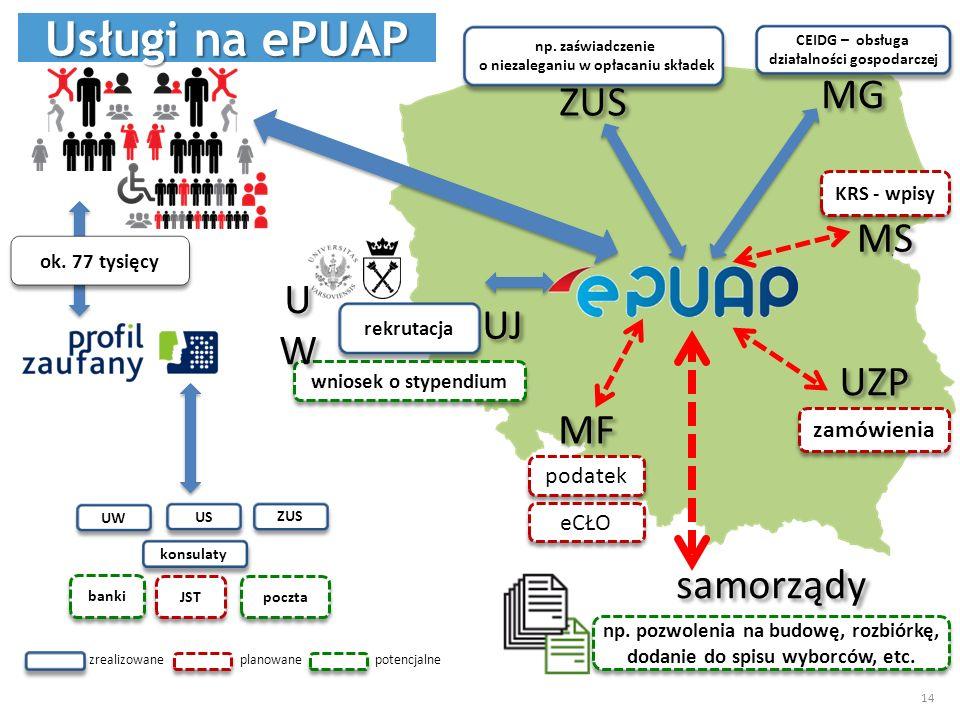 Usługi na ePUAP MG ZUS MS UW UJ UZP MF samorządy zamówienia podatek