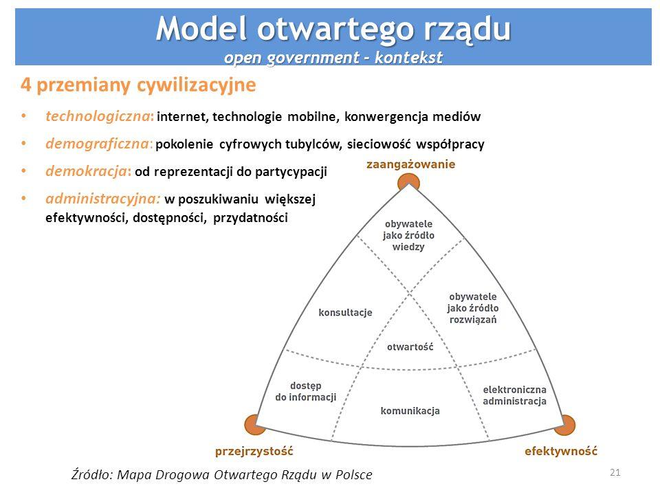 Model otwartego rządu open government - kontekst