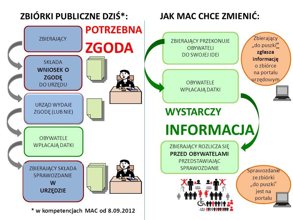 * w kompetencjach MAC od 8.09.2012