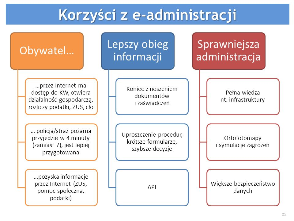 Korzyści z e-administracji