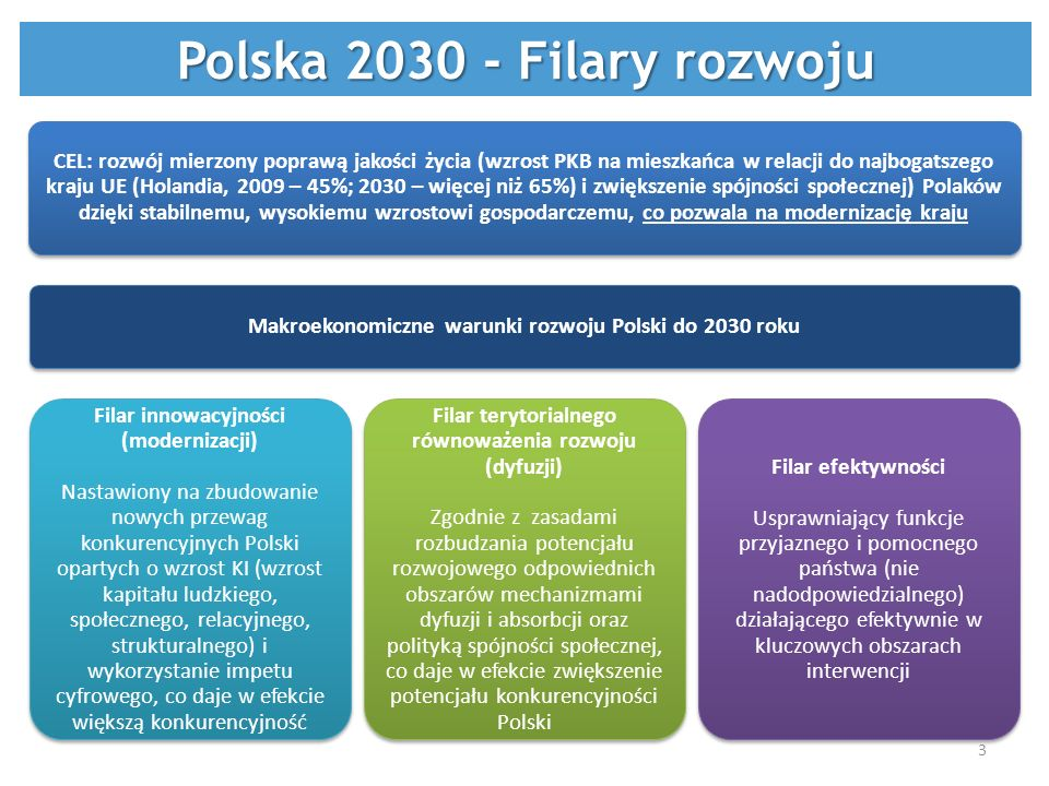 Polska 2030 - Filary rozwoju