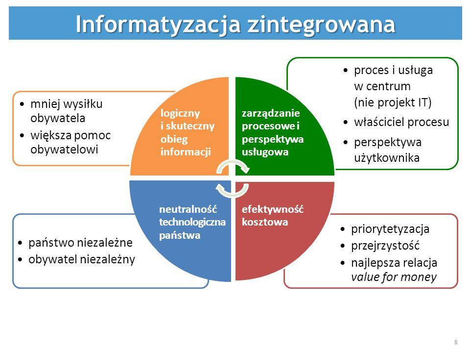 Informatyzacja zintegrowana