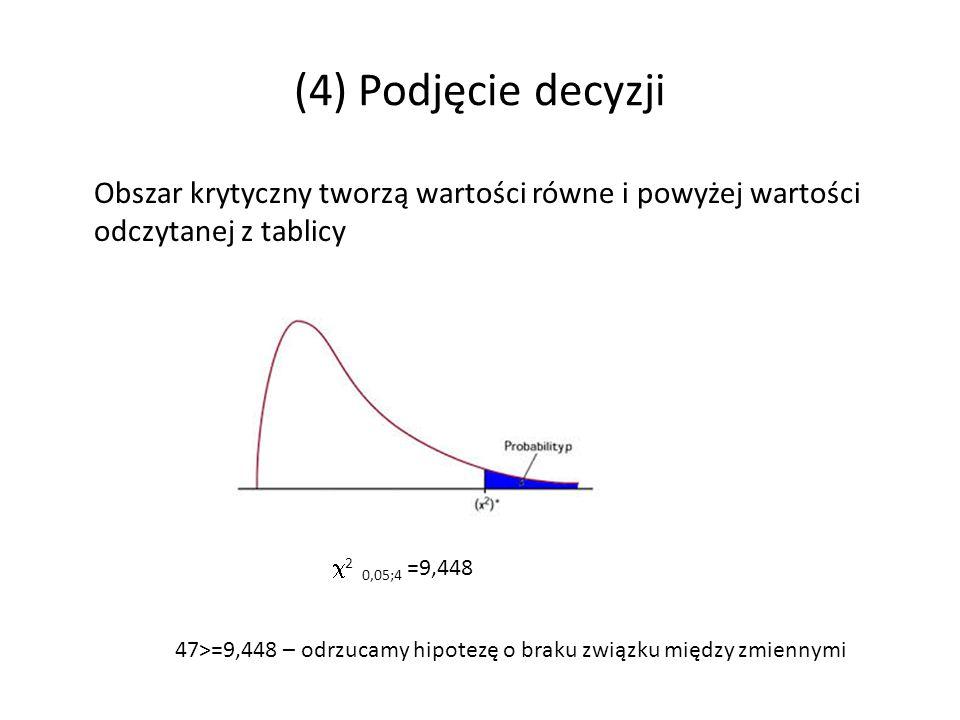 (4) Podjęcie decyzji Obszar krytyczny tworzą wartości równe i powyżej wartości odczytanej z tablicy.