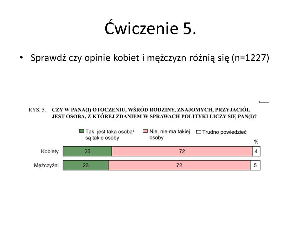 Ćwiczenie 5. Sprawdź czy opinie kobiet i mężczyzn różnią się (n=1227)