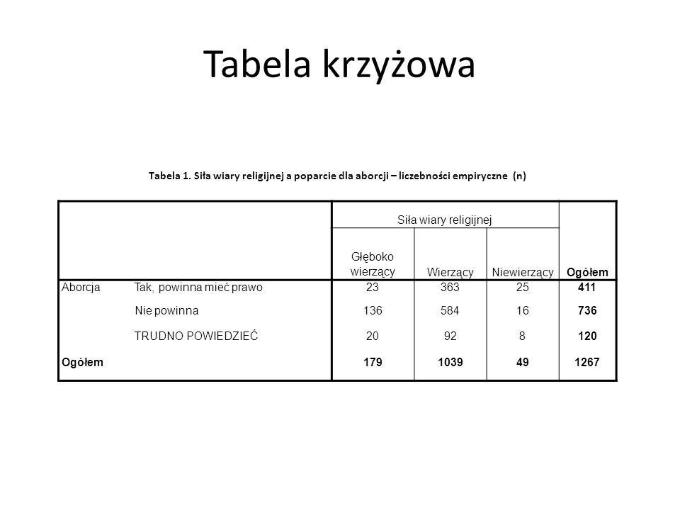 Tabela krzyżowa Tabela 1. Siła wiary religijnej a poparcie dla aborcji – liczebności empiryczne (n)