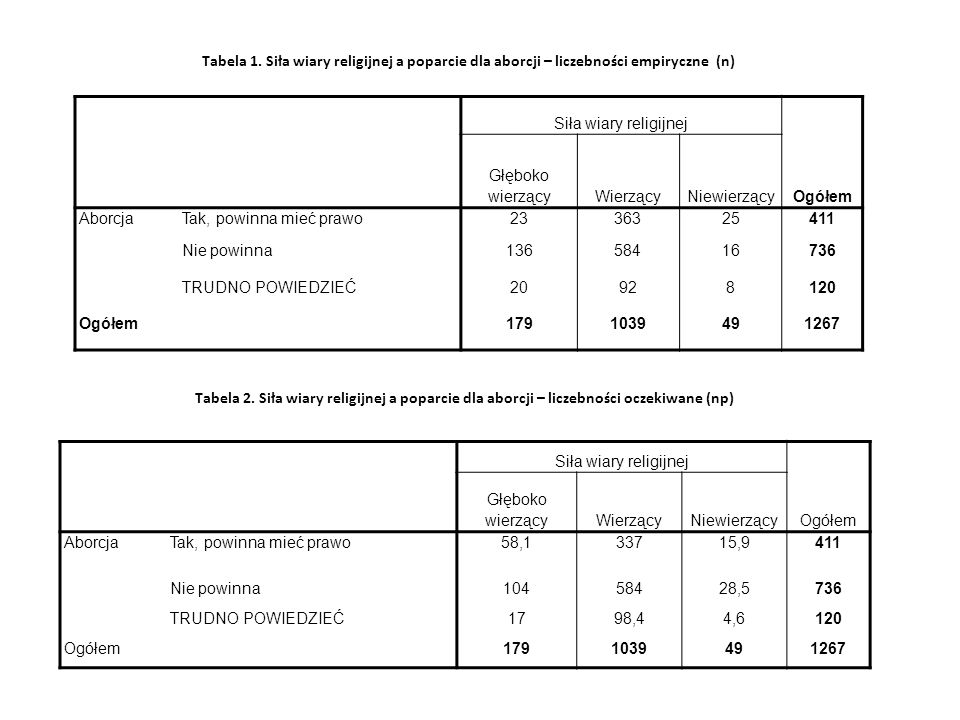 Tabela 1. Siła wiary religijnej a poparcie dla aborcji – liczebności empiryczne (n)