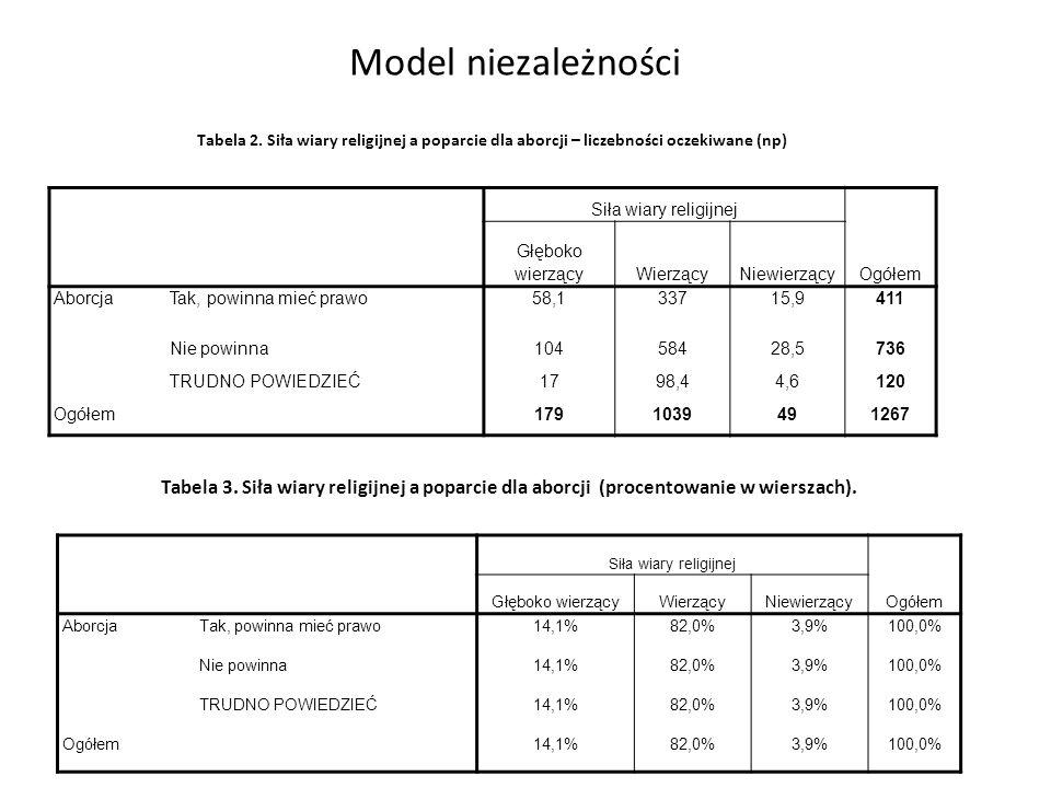 Model niezależności Tabela 2. Siła wiary religijnej a poparcie dla aborcji – liczebności oczekiwane (np)