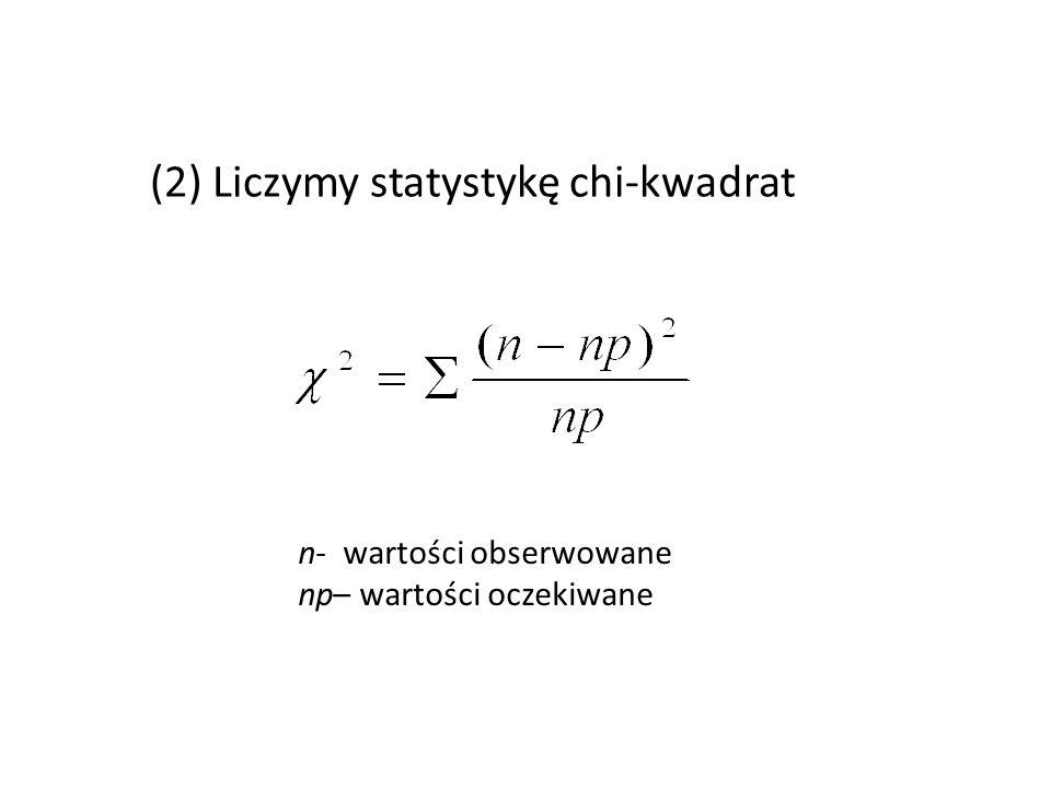 (2) Liczymy statystykę chi-kwadrat