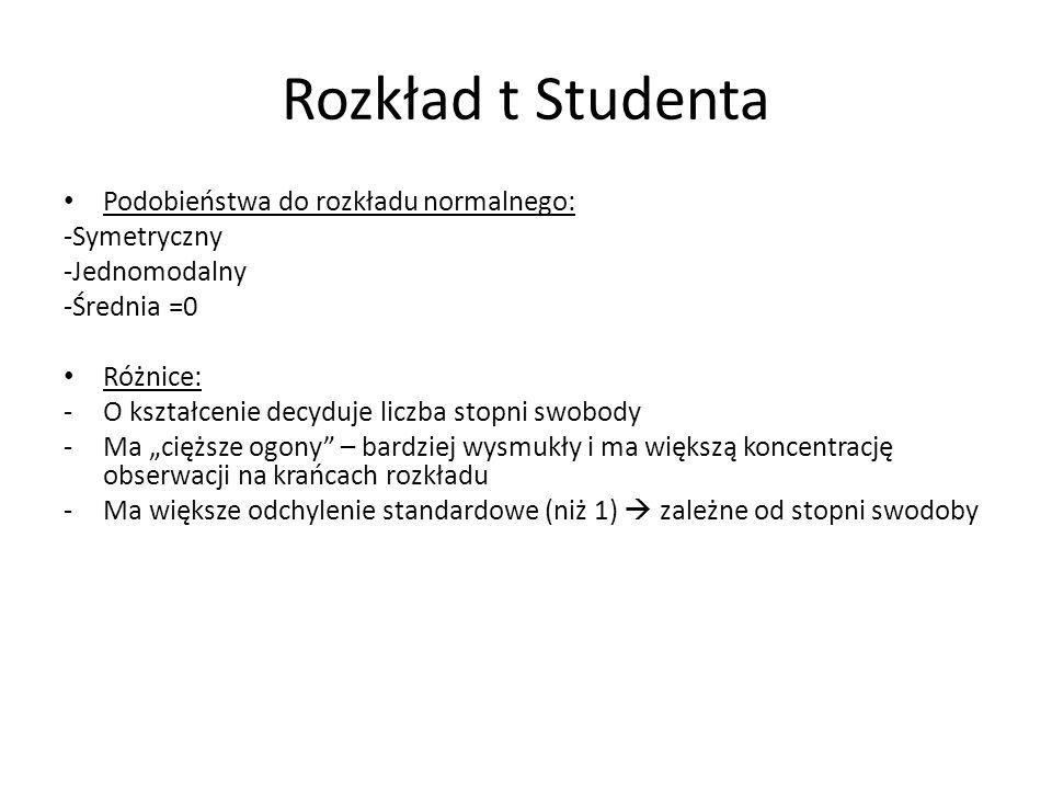 Rozkład t Studenta Podobieństwa do rozkładu normalnego: -Symetryczny