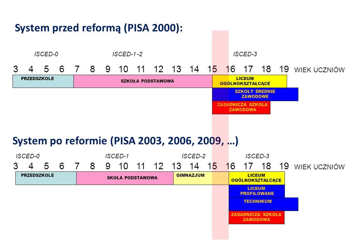 System przed reformą (PISA 2000):