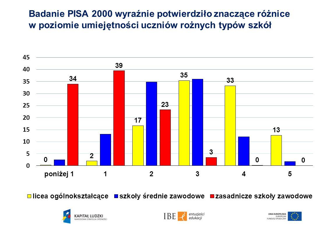 Badanie PISA 2000 wyraźnie potwierdziło znaczące różnice w poziomie umiejętności uczniów rożnych typów szkół