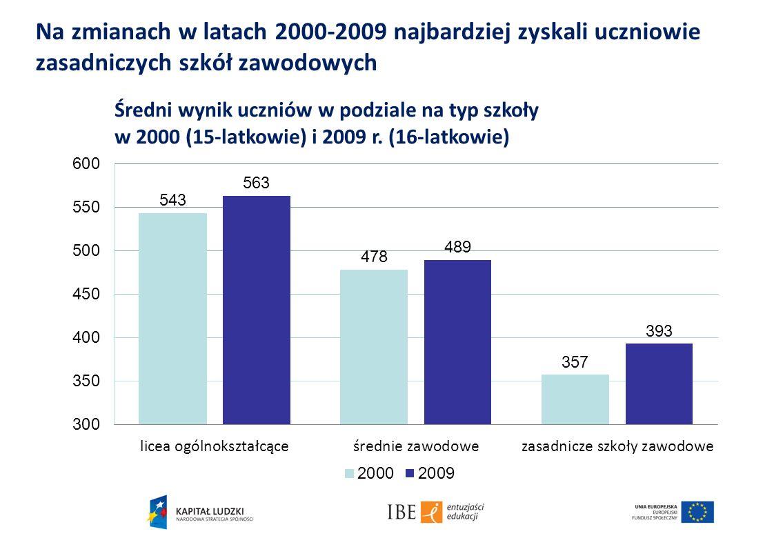 Na zmianach w latach 2000-2009 najbardziej zyskali uczniowie zasadniczych szkół zawodowych