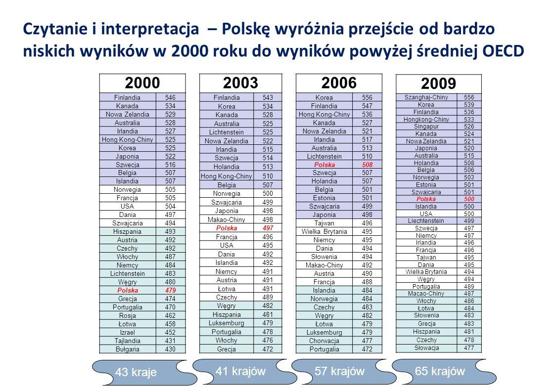 Czytanie i interpretacja – Polskę wyróżnia przejście od bardzo niskich wyników w 2000 roku do wyników powyżej średniej OECD