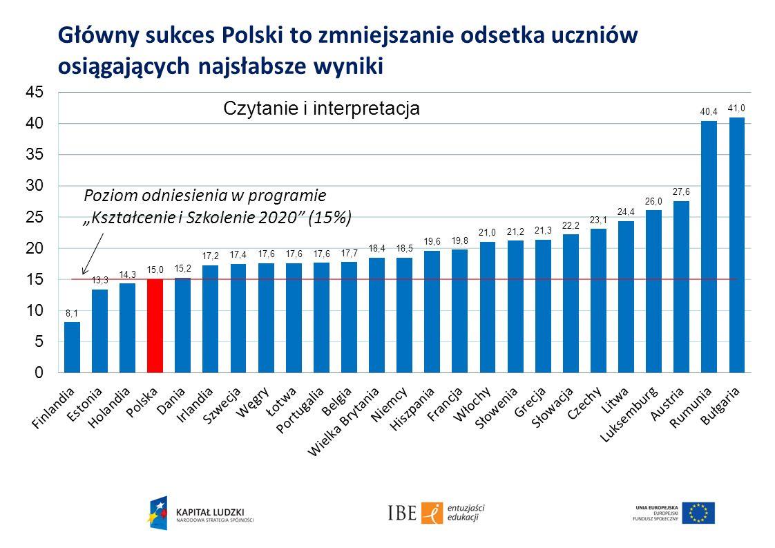 Główny sukces Polski to zmniejszanie odsetka uczniów osiągających najsłabsze wyniki