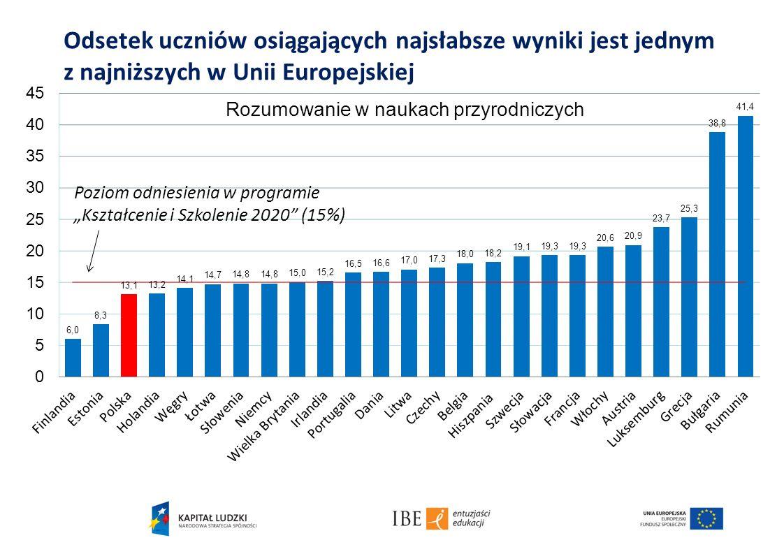 Odsetek uczniów osiągających najsłabsze wyniki jest jednym z najniższych w Unii Europejskiej