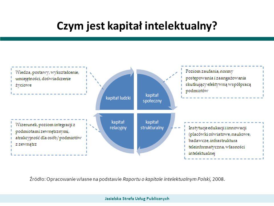 Czym jest kapitał intelektualny