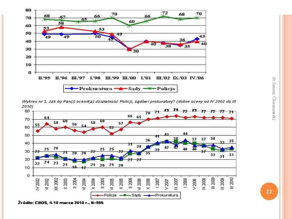 Poziom zaufania do Policji, sądów i prokuratury w latach 1995-2006