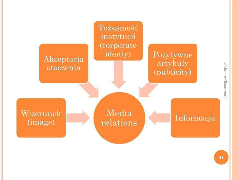 Media relations Tożsamość instytucji (corporate identy)