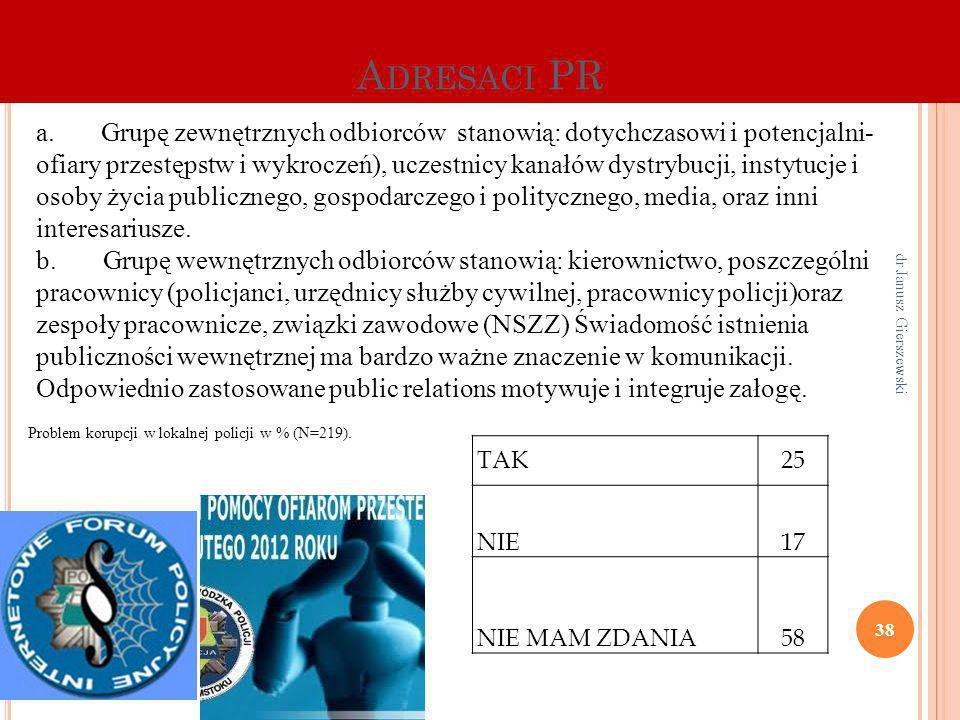 Adresaci PR